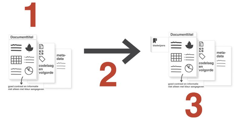 Illustratie, 3 stappen voor een toegankelijke pdf