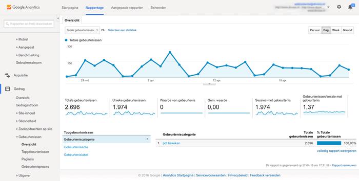 Overzicht Google Analytics pdf bekeken